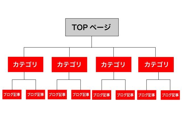 TOPページからカテゴリー、記事の3階層