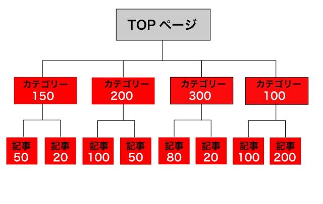 ブログのカテゴリーのキーワード検索ボリューム例