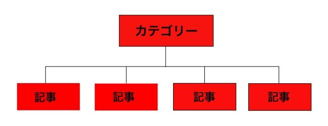 カテゴリー内の内部リンクのダメな例
