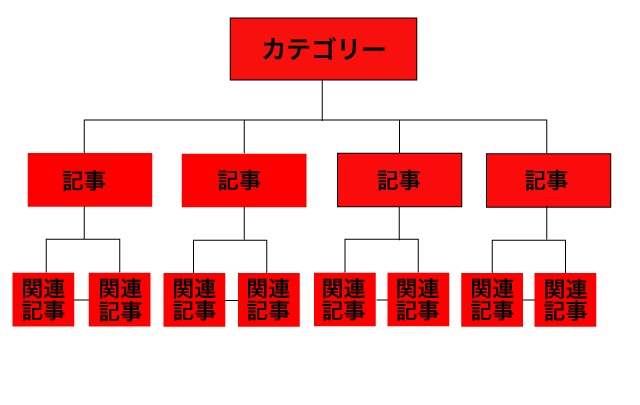 カテゴリー内の内部リンク良い例2